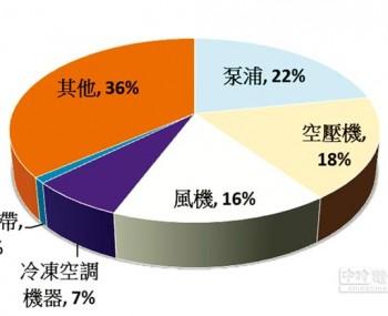 东元电机生命周期的整体使用成本中,购置成本仅占2%,电费却高达97%