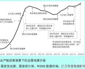 【建材】徐奇渊:中国去产能的进展与供给侧改革的推进