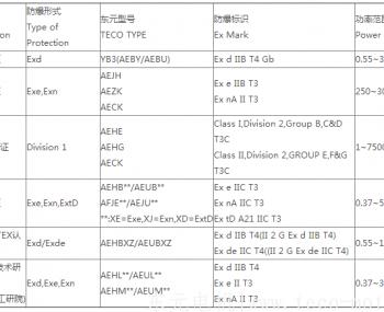 东元防爆电机清单