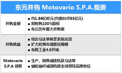 东元65亿台币购摩多利(Motovario S.p.A),全面进军全球减速机市场