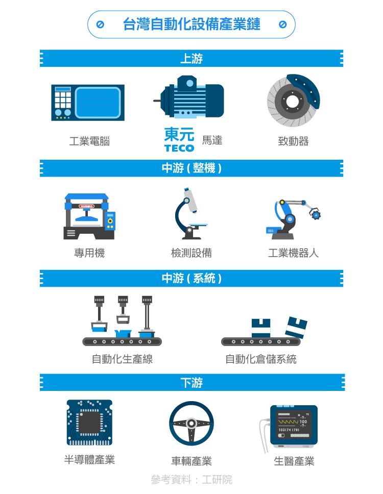 工业4.0时代脱变:东元电机布局工业物联网