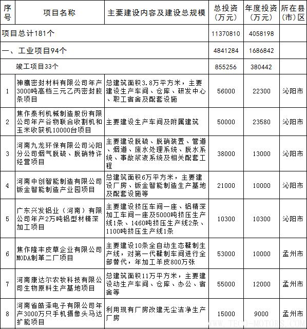 【电厂】全名单丨河南焦作公布2018年重点建设项目:8个重点能源项目