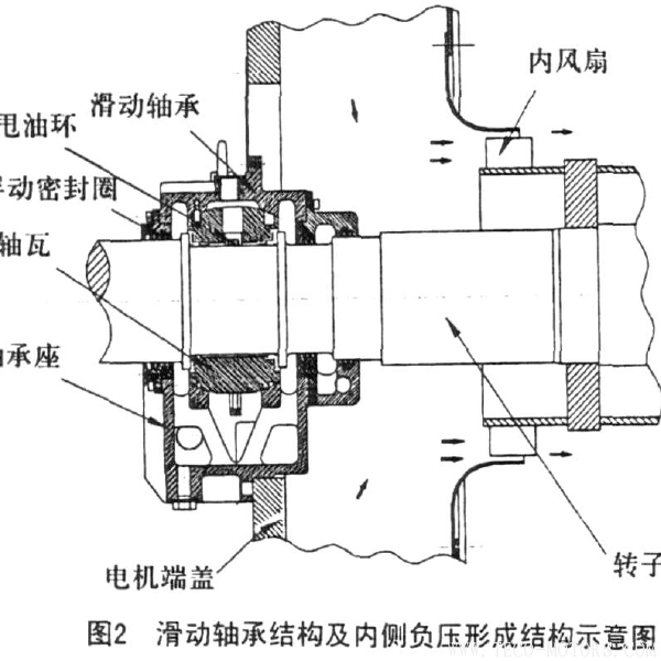 高压防爆电机滑动轴承漏油的原因分析与防治  电机知识 第3张