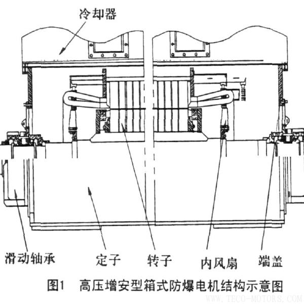 高压防爆电机滑动轴承漏油的原因分析与防治  电机知识 第2张