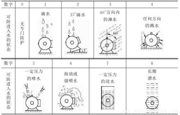 电机防护等级的介绍 电机知识 第5张