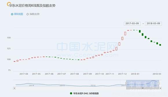 【建材】[周评]华东:市场启动加速 水泥价格跌幅趋势放缓 行业资讯