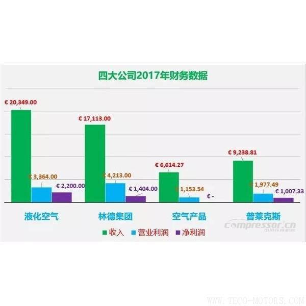 【压缩机】四大气体公司2017年财报总结和业绩对比 行业资讯 第1张