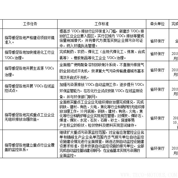 【电厂】河南省2018年大气污染防治攻坚战实施方案:支持30万千瓦以下非供热燃煤自备机组参与电力交易 行业资讯 第3张