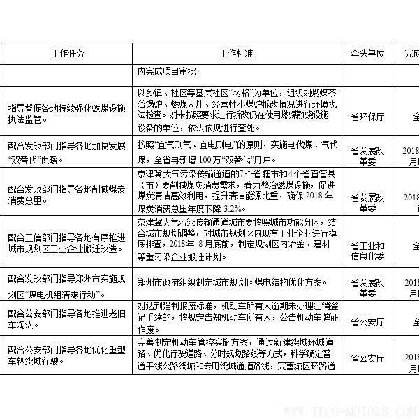【电厂】河南省2018年大气污染防治攻坚战实施方案:支持30万千瓦以下非供热燃煤自备机组参与电力交易 行业资讯 第6张