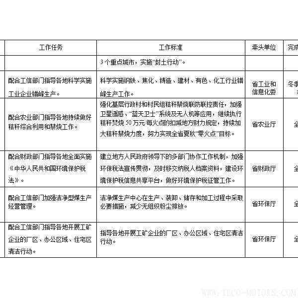 【电厂】河南省2018年大气污染防治攻坚战实施方案:支持30万千瓦以下非供热燃煤自备机组参与电力交易 行业资讯 第8张