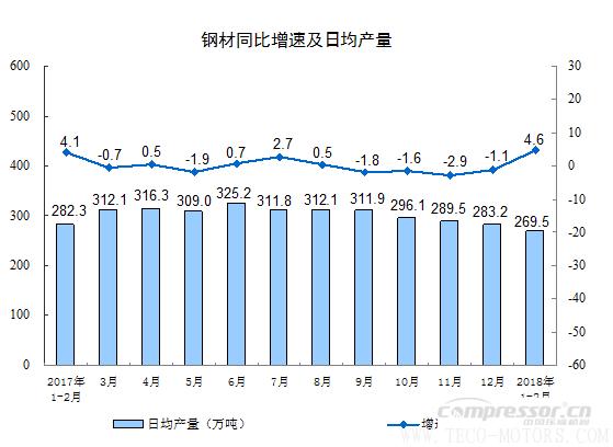 【压缩机】空压机行业需注意:2018年1-2月份规模以上工业增加值增长7.2% 行业资讯 第5张
