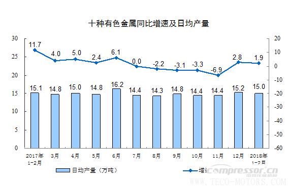 【压缩机】空压机行业需注意:2018年1-2月份规模以上工业增加值增长7.2% 行业资讯 第9张