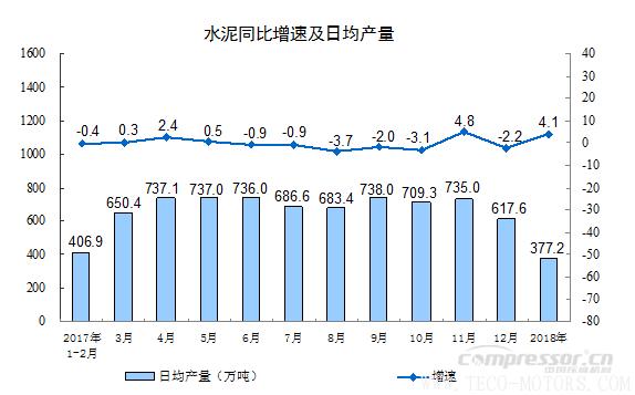 【压缩机】空压机行业需注意:2018年1-2月份规模以上工业增加值增长7.2% 行业资讯 第6张