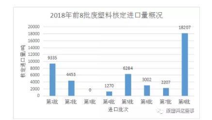 【橡塑】2018年第8批废塑料进口批文公示共获批18207吨  行业资讯