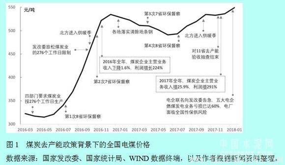 【建材】徐奇渊:中国去产能的进展与供给侧改革的推进 行业资讯 第1张