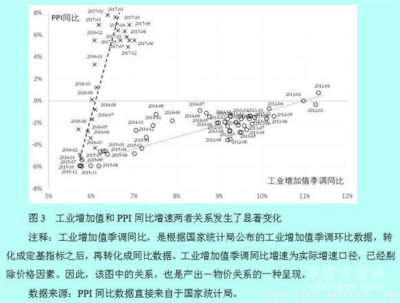 【建材】徐奇渊:中国去产能的进展与供给侧改革的推进 行业资讯 第3张
