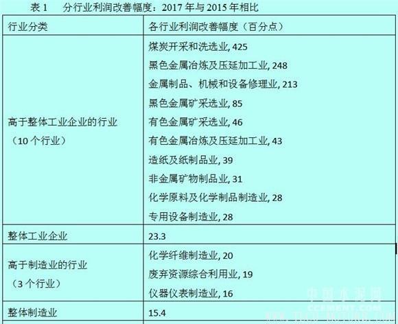 【建材】徐奇渊:中国去产能的进展与供给侧改革的推进 行业资讯 第5张