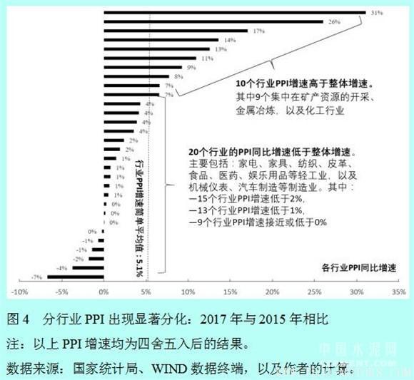 【建材】徐奇渊:中国去产能的进展与供给侧改革的推进 行业资讯 第4张