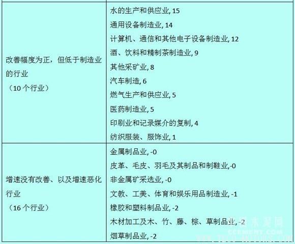 【建材】徐奇渊:中国去产能的进展与供给侧改革的推进 行业资讯 第6张