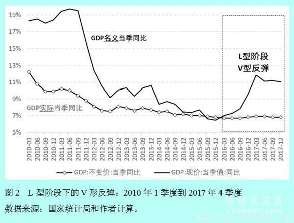 【建材】徐奇渊:中国去产能的进展与供给侧改革的推进 行业资讯 第2张