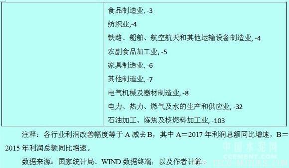 【建材】徐奇渊:中国去产能的进展与供给侧改革的推进 行业资讯 第7张
