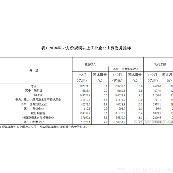 【压缩机】空压机行业需注意:2018年1-2月份全国规模以上工业企业利润增长16.1% 行业资讯 第4张