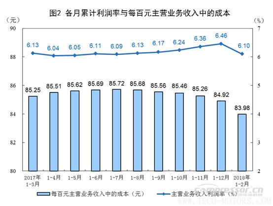 【压缩机】空压机行业需注意:2018年1-2月份全国规模以上工业企业利润增长16.1% 行业资讯 第2张