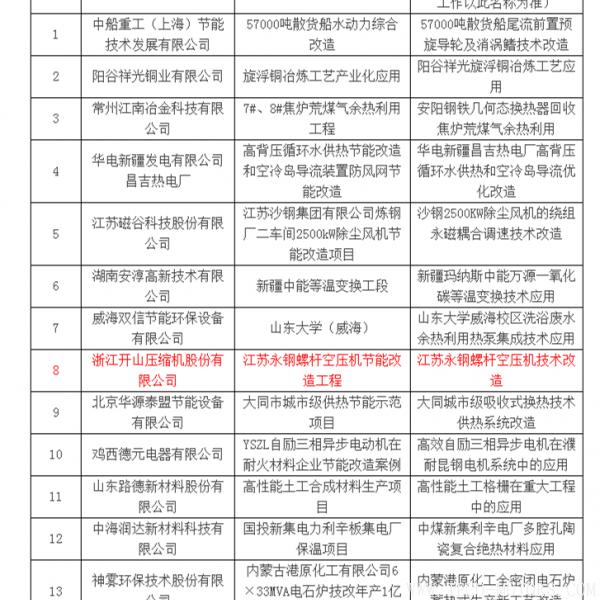 【压缩机】压缩机行业独一家入选《国家重点节能技术应用案例评选公示名单》 行业资讯
