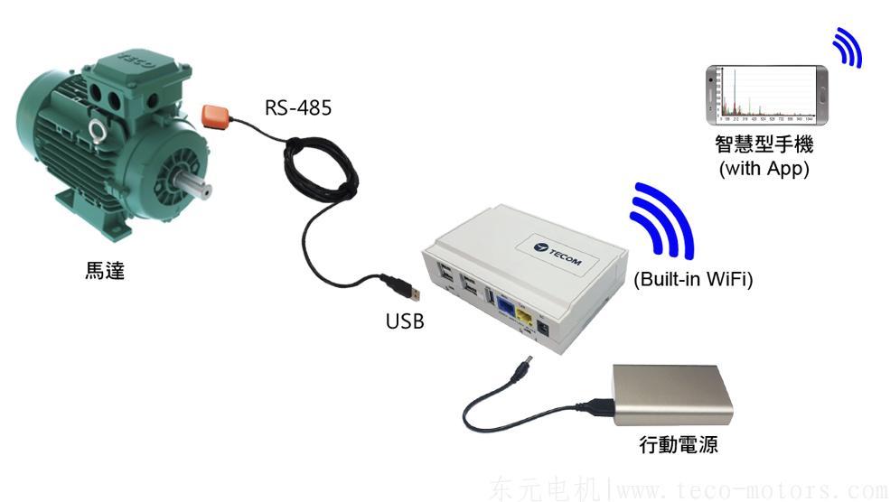 东元Pro3200-Z全伶俐型携带式振动诊断仪