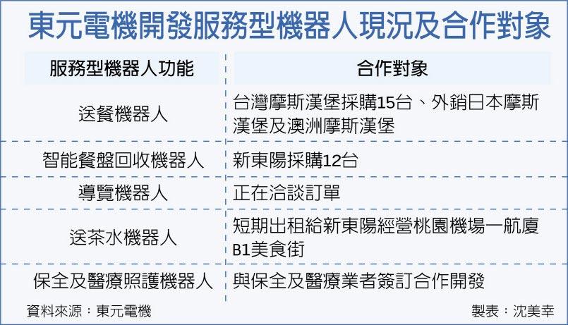 东元电机开发服务型机器人现况及合作对象