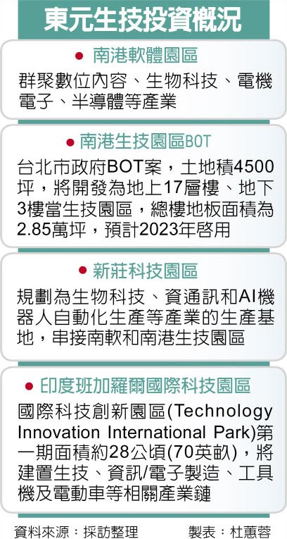 助攻生技跃兆元产业 东元电机开发生技园区 不停歇