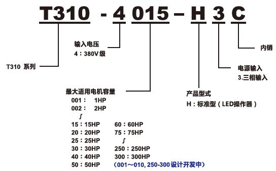 T310变频器型号说明