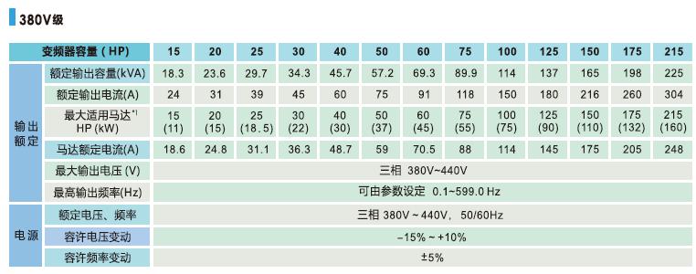 T310变频器规格参数
