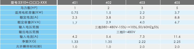 S310+变频器规格参数.png