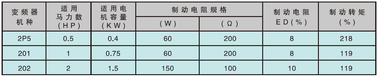 变频器制动电阻规格.png