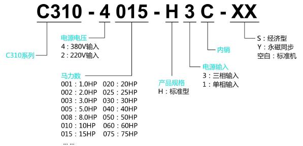 C310变频器型号说明