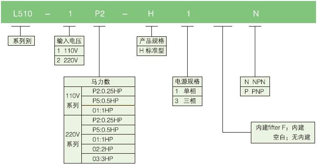 L510变频器型号说明.png