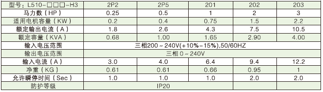 L510变频器产品规格.png
