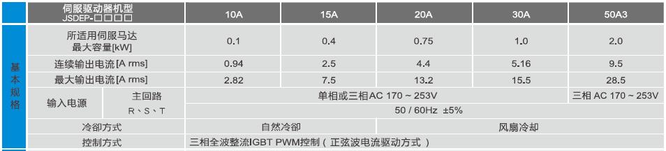 JSDEP伺服驱动器规格参数.png