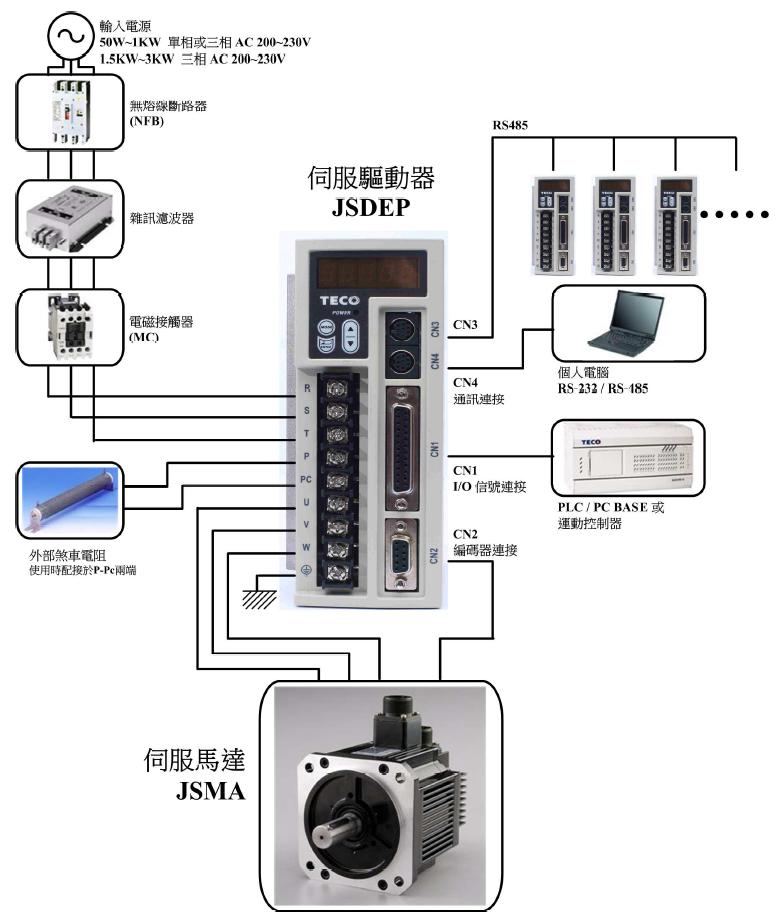 JSDEP伺服驱动器接线图.png
