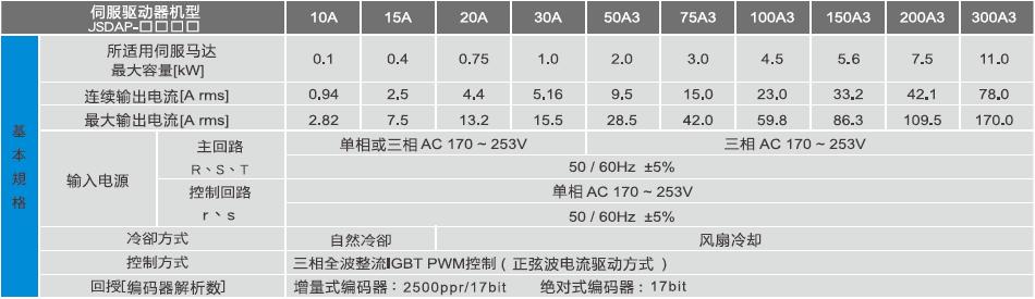 JSDAP伺服驱动器规格参数.png