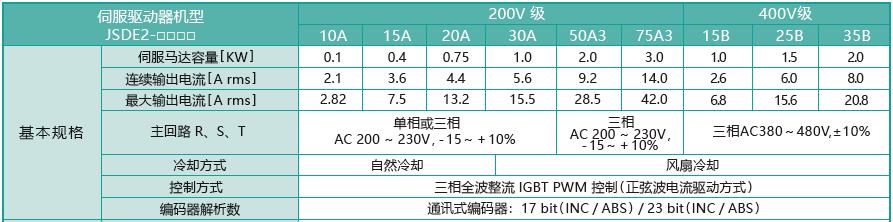 东元JSDE2伺服驱动器规格参数.png