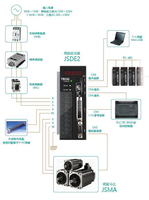 东元JSDE2伺服驱动器周边接线图.png