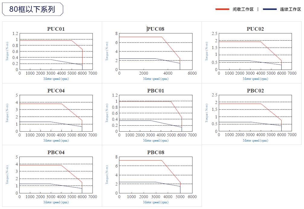 东元JSMA伺服电机曲线.png