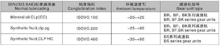 东元S系列减速机润滑油表.png