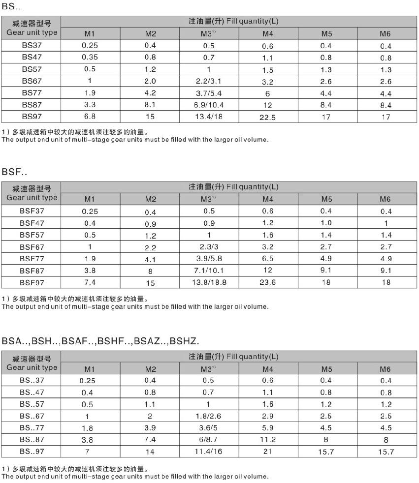 东元S系列减速机注油量.png